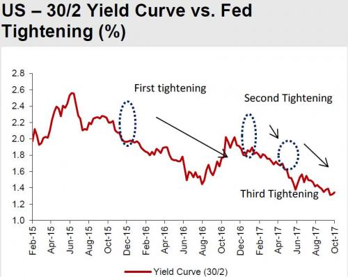 US - 30/2 yield curve vs fed tightening